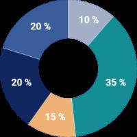 Contrat profil dynamique ofi